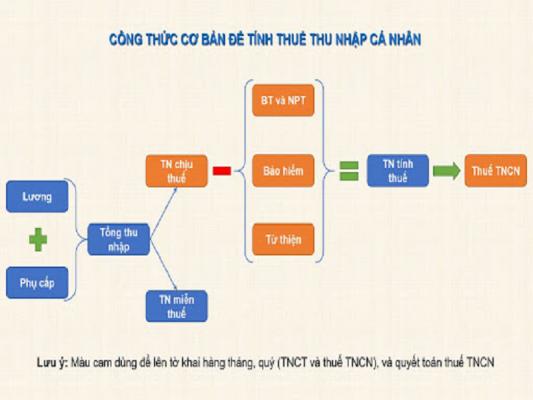 Cách tính thuế TNCN hiện nay