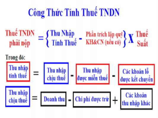Cách tính thuế TNDN hiện nay